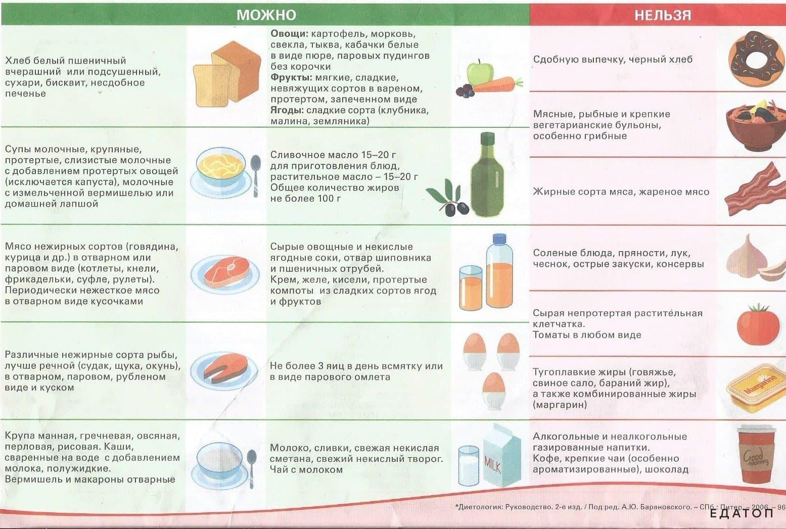 Таблица того, что можно есть, а что нельзя.