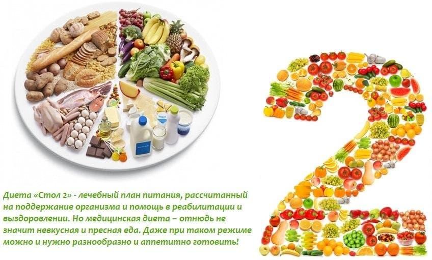 Диетотерапия Лечебные Диеты. Медицинские диеты №1-№15