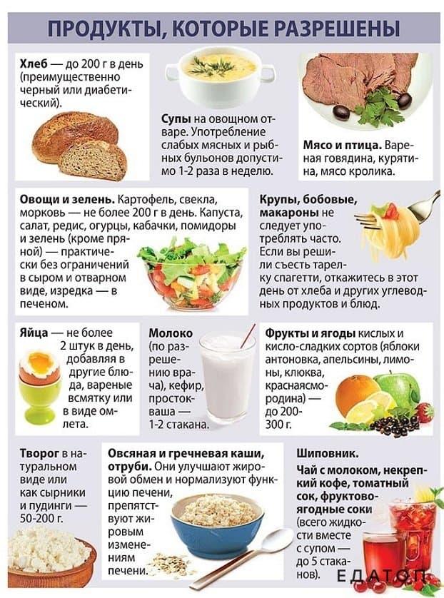 Рецепты Строгой Диеты. Диетические рецепты для похудения
