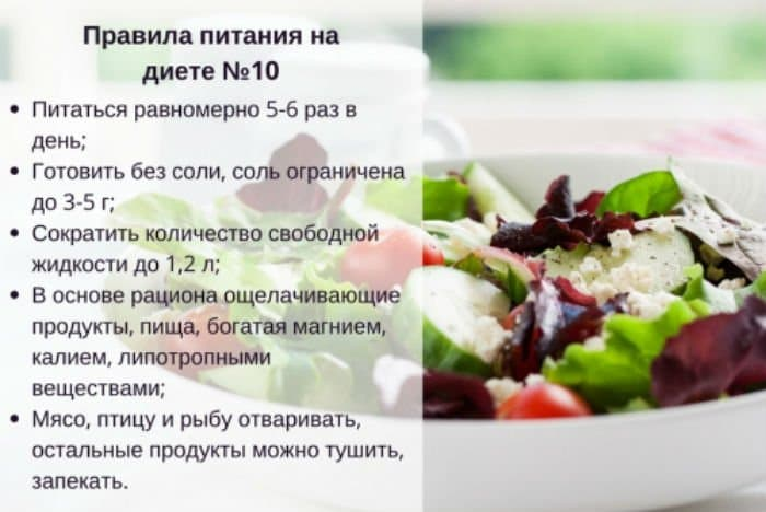 Режим Приема Пищи При Назначении Щадящей Диеты