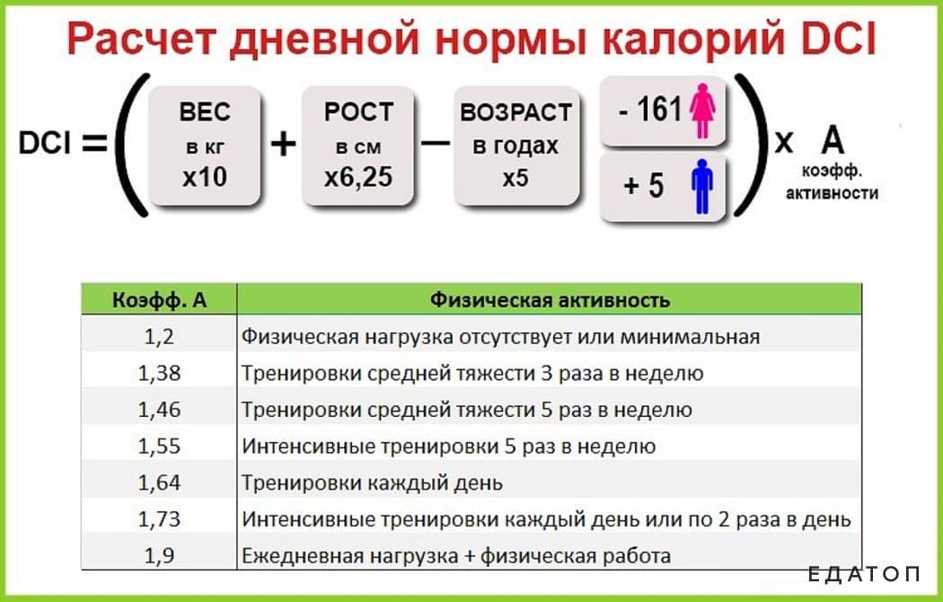 Расчет калорийность для похудения