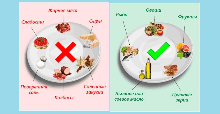 Лечебная диета № 10 - питание при атеросклерозе